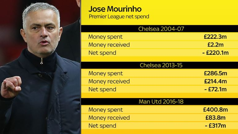 Mourinho has spent a net £602m across three spells with English clubs
