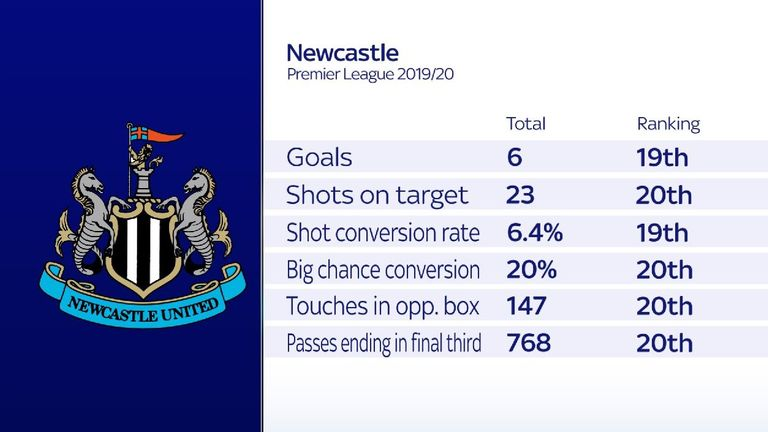 Newcastle have struggled in front of goal this season