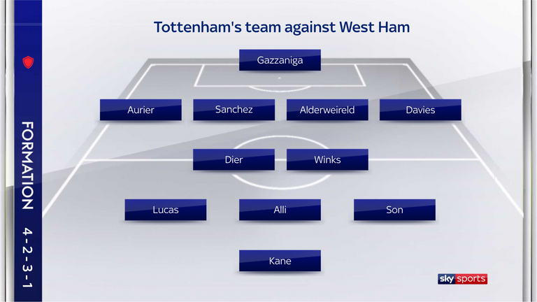 Mourinho went with Eric Dier and Harry Winks together in midfield