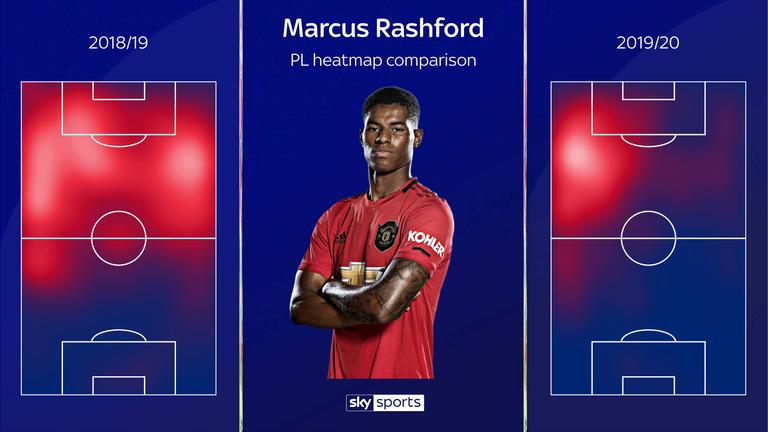 Rashford's focus has returned to the left flank this season
