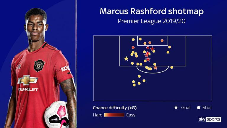 Rashford's open-play shot map for this season so far