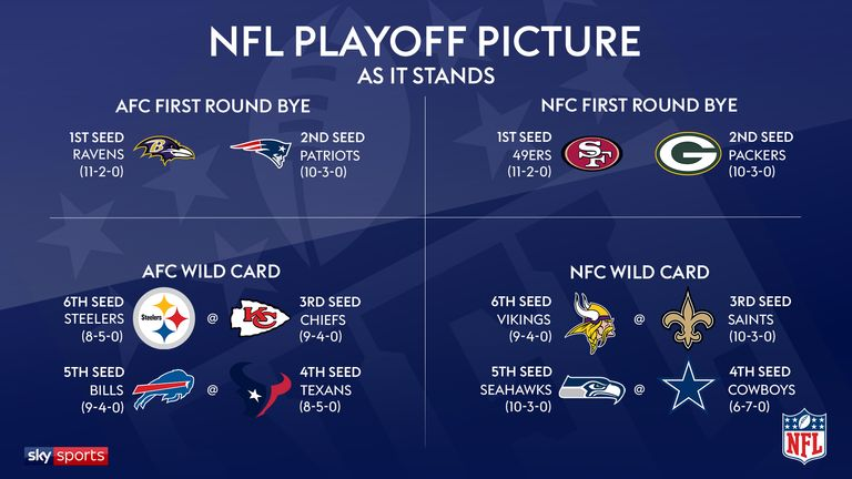 The NFL playoff picture after Week 14