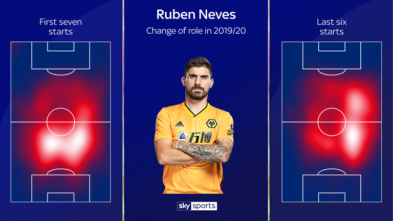 Neves' heatmap change shows that he is now playing slightly further forward