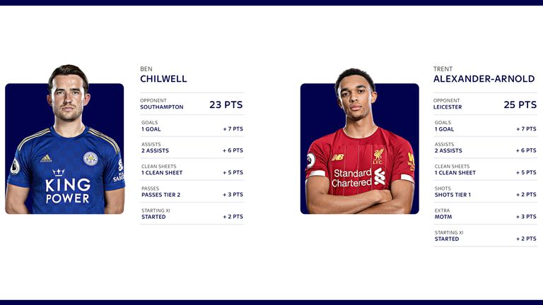 The two full-backs have earned hefty hauls for their teams this campaign