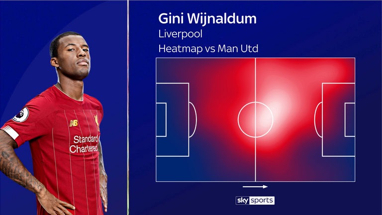 Wijnaldum's heatmap from Liverpool's win over Manchester United