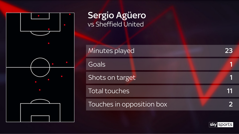 Sergio Aguero made the difference after coming on as a substitute with 23 minutes to go and scoring the winner against Sheffield United