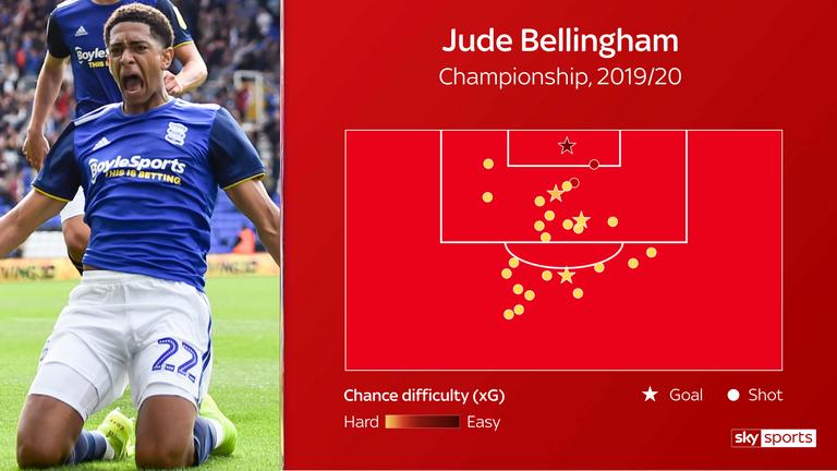 Mapa de tiro del  Campeonato de Bellingham para Birmingham esta temporada