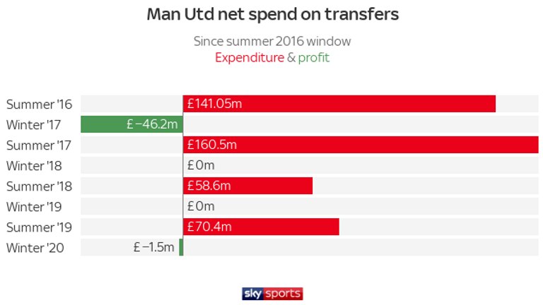 Manchester United have not spent any cash on transfers during the past three winter transfer windows