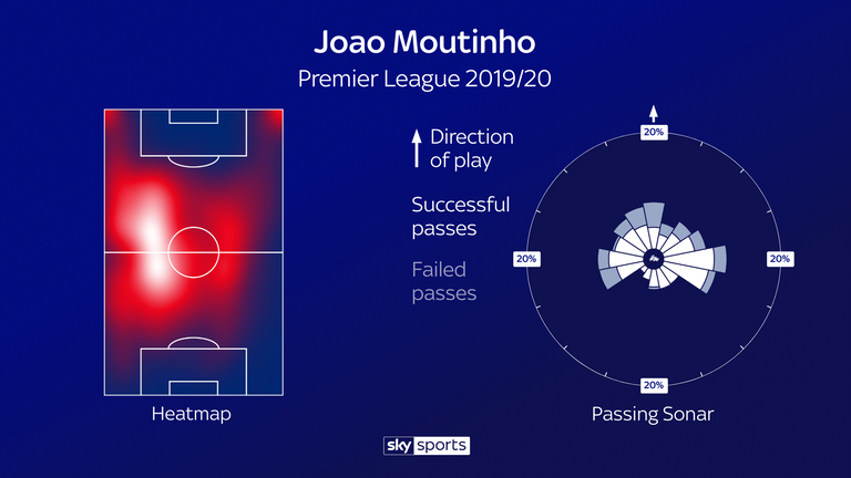 Moutinho's heatmap and passing sonar for Wolves this season