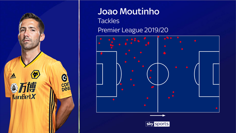 Moutinho's tackles so far this Premier League season for Wolves