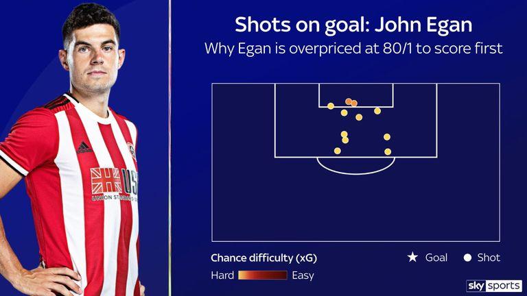 John Egan: Shots on goal data this season
