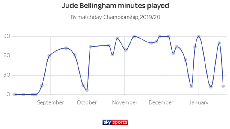 Jude Bellingham has been a regular starter at Birmingham since September