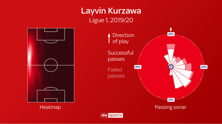 Layvin Kurzawa is an attacking full-back with forward-thinking distribution and accurate passing