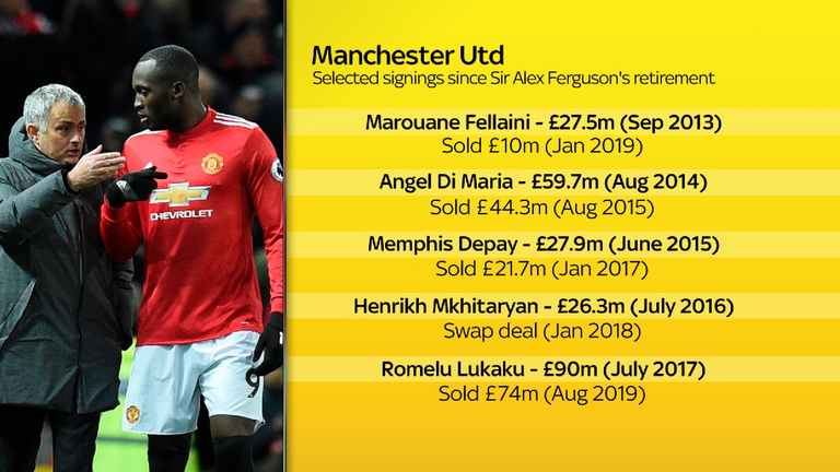 Manchester United's recruitment has been poor