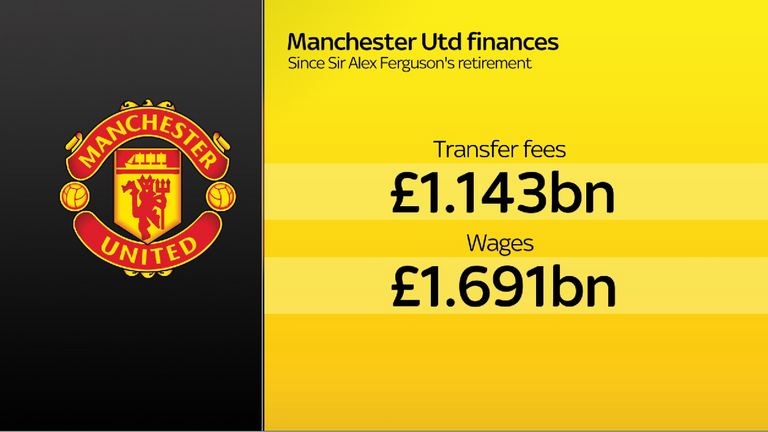 Manchester United have spent heavily with little success