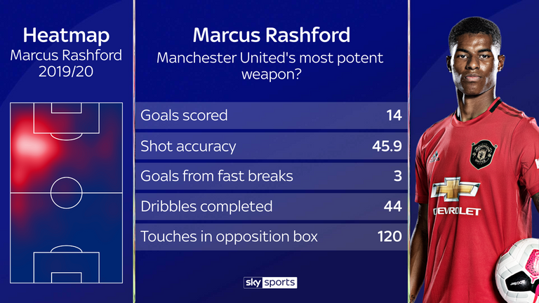 Rashford's impressive form for United this season has already brought his best goal return