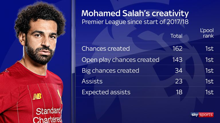 Salah ranks top at Liverpool in terms of creativity