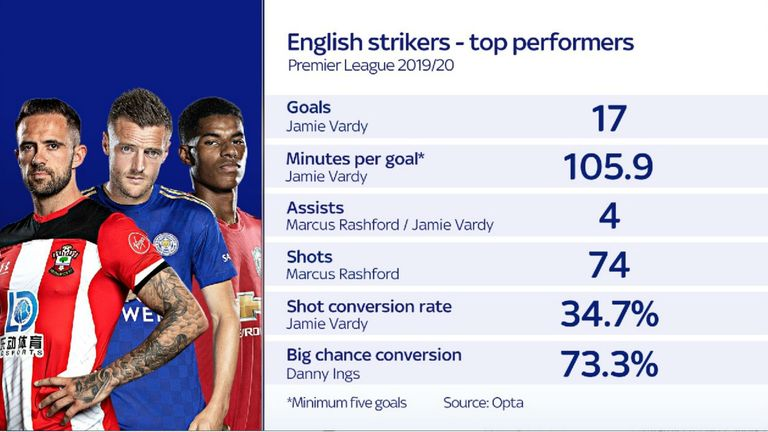 Jaime Vardy tops many of the statistics out of the English strikers this season