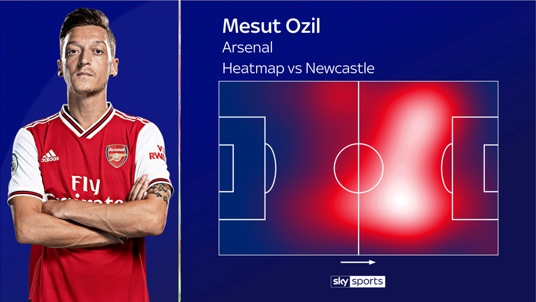 Ozil covered 10.7km against Newcastle, second only to Granit Xhaka among Arsenal players