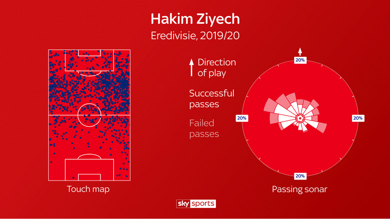 Having primarily started on the right wing, Ziyech's distribution has typically been forward-thinking to team-mates infield and he has rarely passed backwards