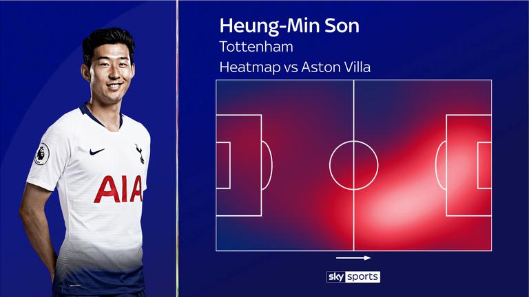 El mapa de calor de Heung-Min Son para Tottenham contra Aston Villa