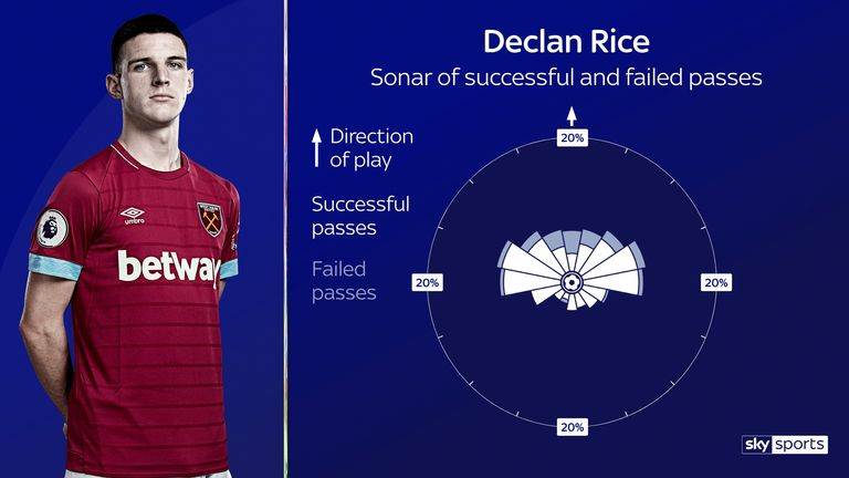 Rice has the best passing accuracy at West Ham this season, 87%