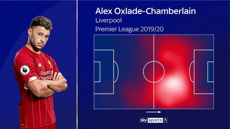 El mapa de calor de Oxlade-Chamberlain hasta ahora en esta temporada de la Premier League