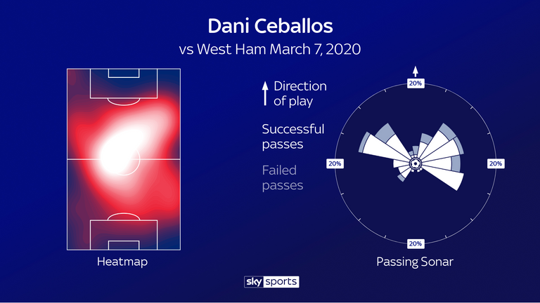 Dani Ceballos was a powerful presence in midfield and repeatedly looked forward with his passes against West Ham