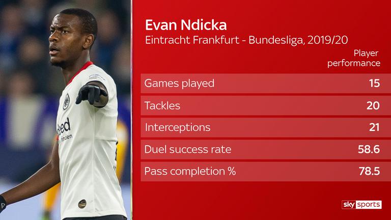Evan Ndicka: ¿Quién es el objetivo del Arsenal y el Liverpool? El | Noticias de futbol 2