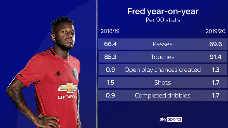 Fred's stats at Manchester United have improved this year