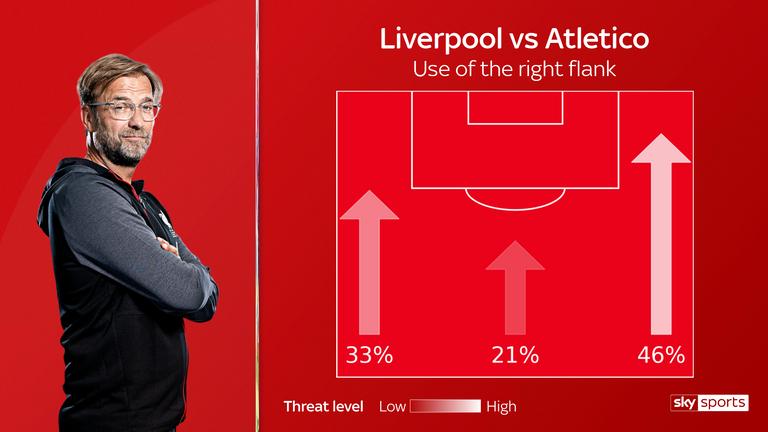El Liverpool de Jurgen Klopp atacó al Atlético de Madrid por el flanco derecho