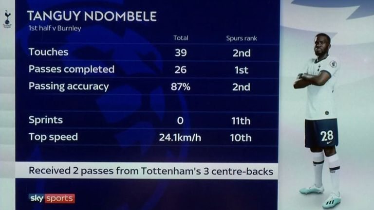 Ndombele did not make a single sprint during his 45 minutes on the pitch