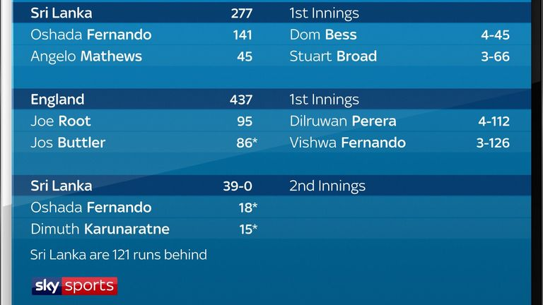 The match summary after day three of the Virtual Test in Galle