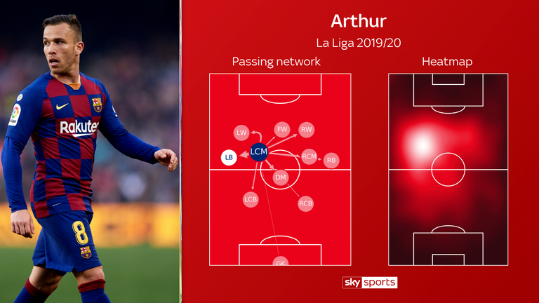 Arthur's passing network and heatmap for Barcelona this season