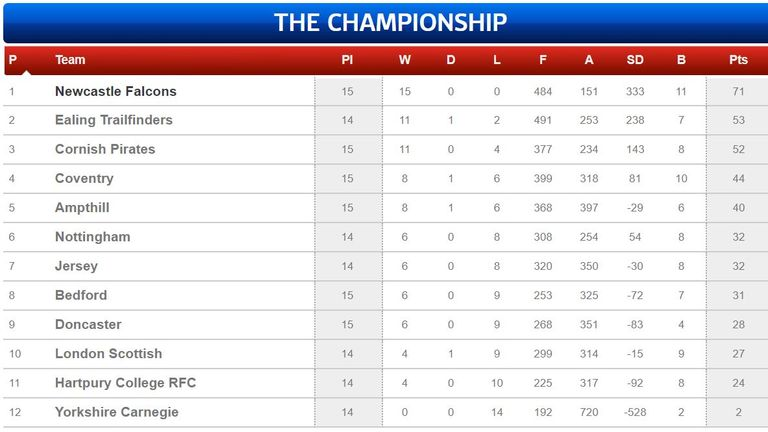 This was how the Championship table looked before the season was suspended due to the coronavirus