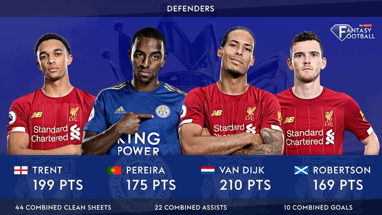 Virgil van Dijk tops the overall points chart once again