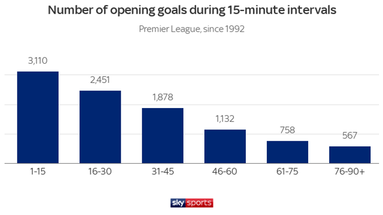 The majority of opening goals are scored within the first quarter of an hour