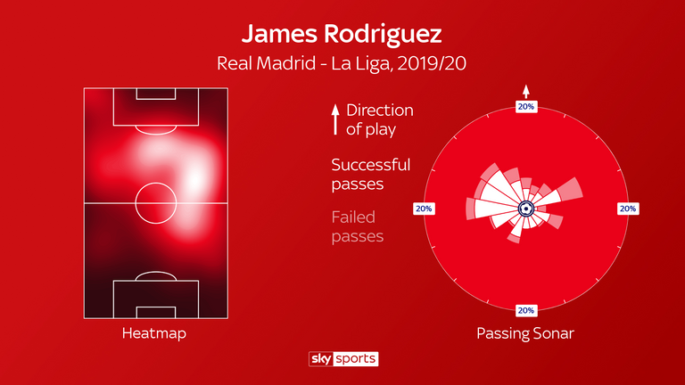 Rodriguez has featured predominantly on the right but in a free role