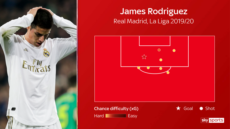 Rodriguez has been shot-shy for Real this season, scoring just once