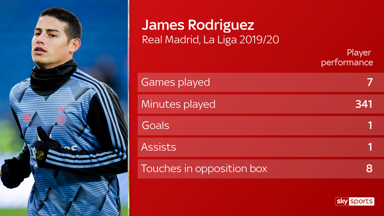 The Colombian has made just seven La Liga appearances this season