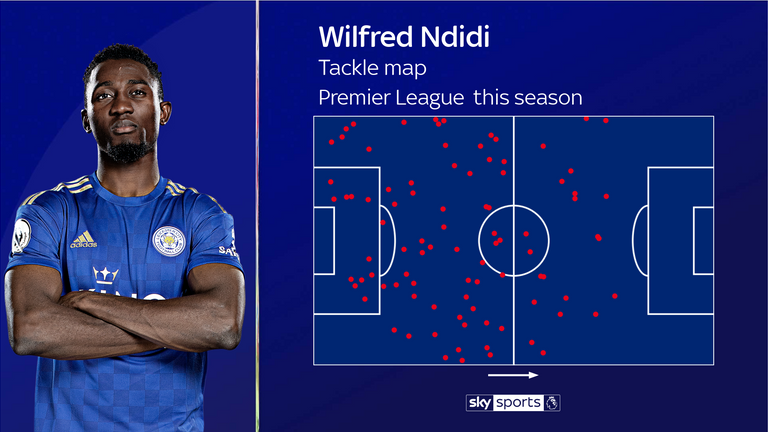 Leicester's Wilfred Ndidi has made an average 4.4 tackles per PL match