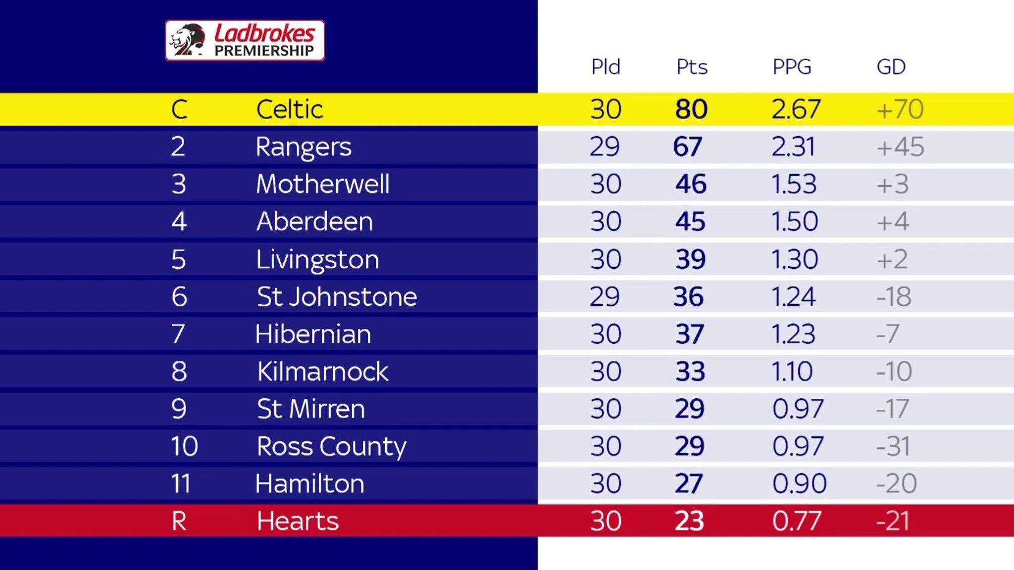 Sky Sports Scottish Football Podcast 2020 21 Scottish Premiership A Season Like No Other Football News Sky Sports