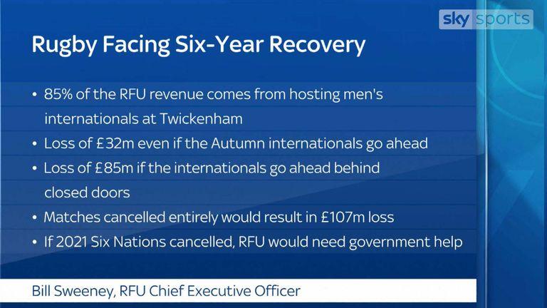 RFU facing financial losses