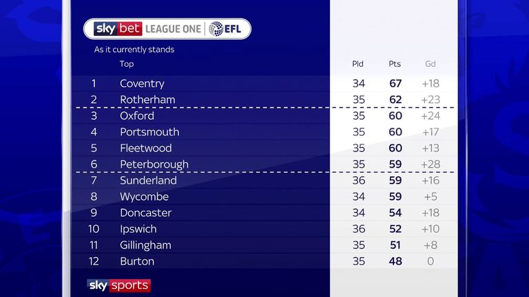 The top half of the Sky Bet League One table as it stands...