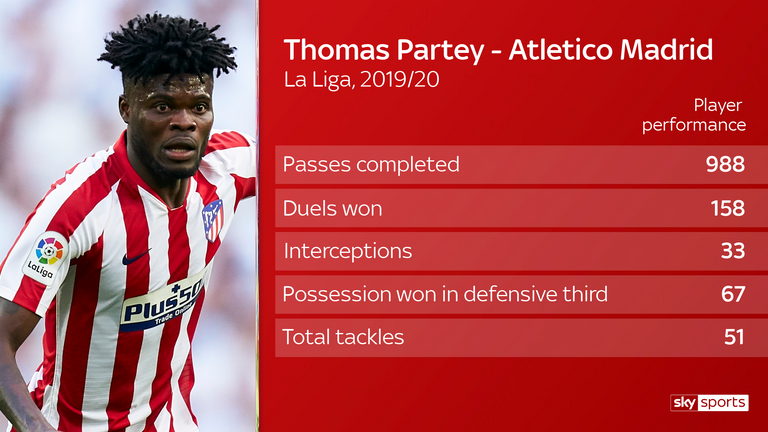Partey ranks fifth among La Liga midfielders for possession won in defensive third