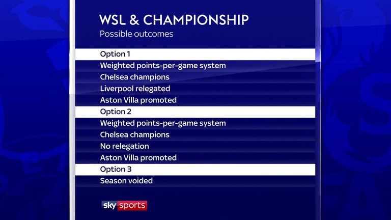 WSL and Championship clubs will vote for their preferred option to end the season