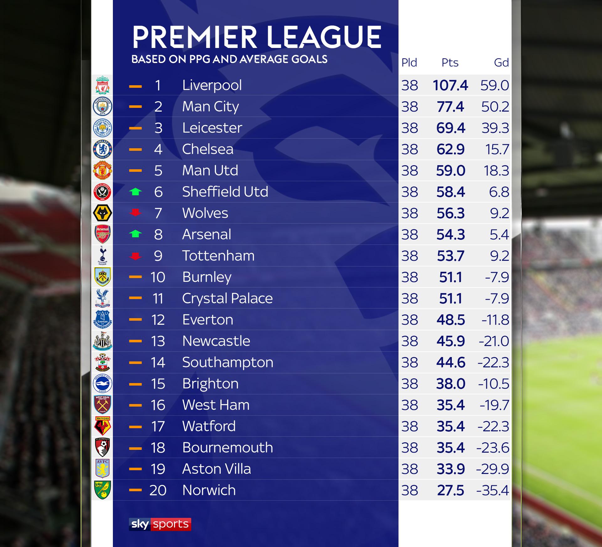 skysports graphic premier league 4989414 TechCrunch App