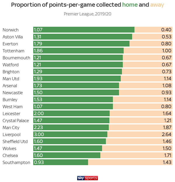 skysports-graphic-proportion_4987822