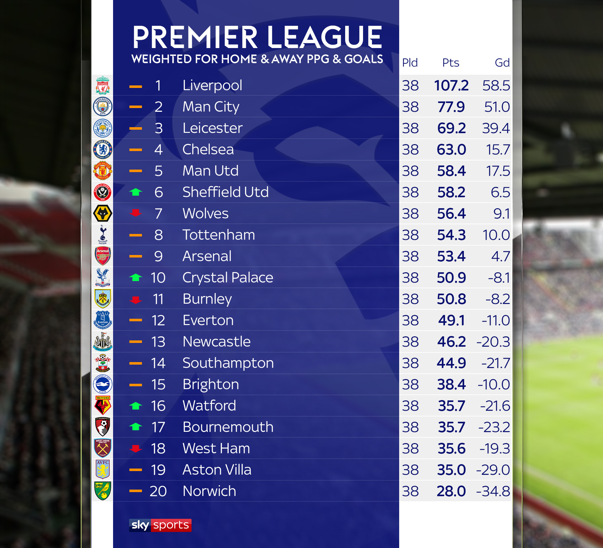 skysports graphic weighted 4989405 TechCrunch App