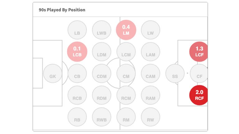Ricky Jade-Jones' minutes played by position in League One this season